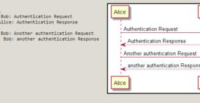 PlantUML - textual UML tool