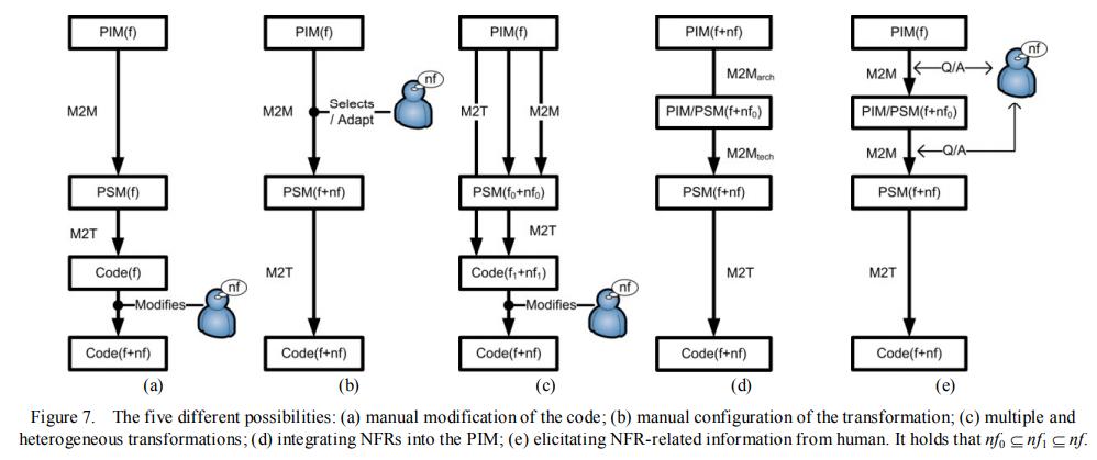 Integrating NFRs in MDD