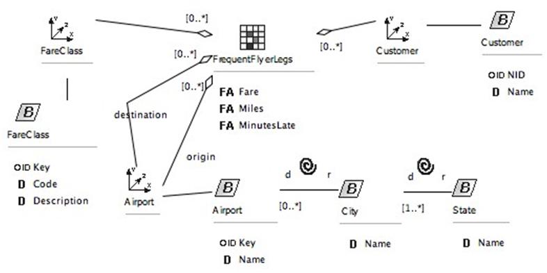 data warehouse model example