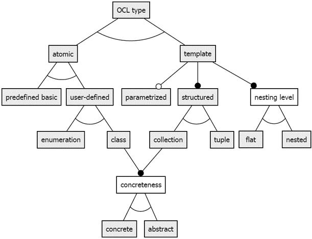 OCL Types tree