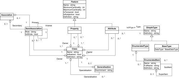ConML metamodel