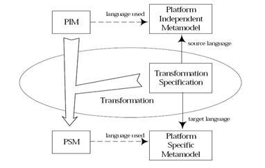 The MDA process