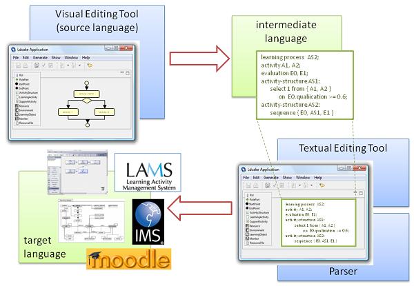 Model-driven learning design