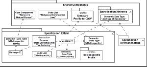Standardization of Data Interchange with MDE