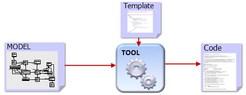1-code-gen-model-first