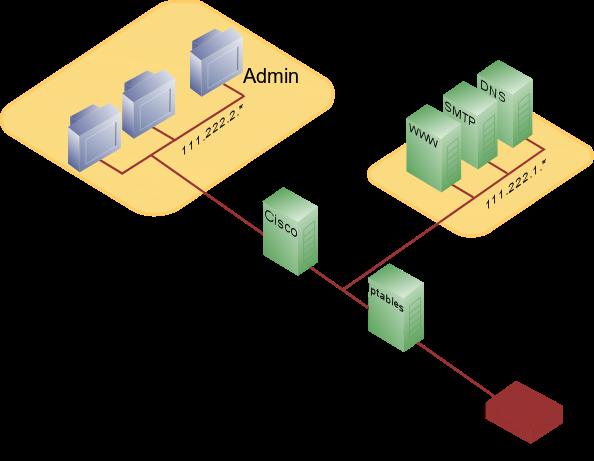 Understanding Firewall Configurations A Vendor Independent Access