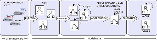 model-driven firewall configuration