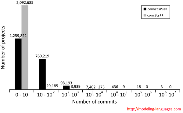 Commits in GitHub projects