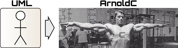 UML to ArnoldC