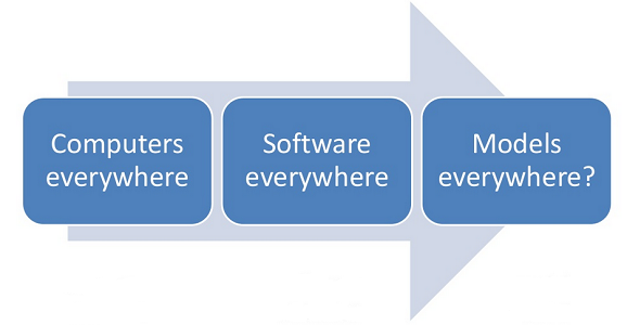 Software Modeling and the Future of Engineering