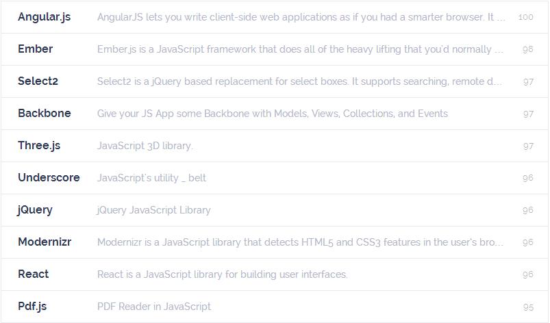 Most popular JavaScript Libraries