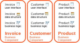 MVC components