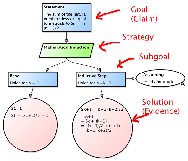 goal statement example