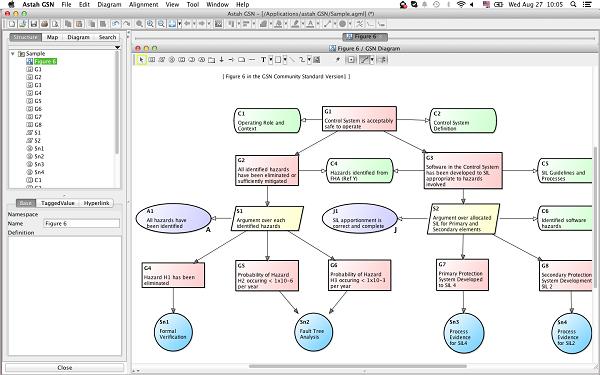 Astah GSN model editor