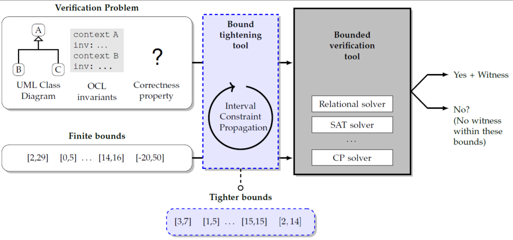 UML and OCL verification process with smart bounded verification