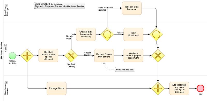 Gojs A Javascript Library For Buildinginteractive Diagrams