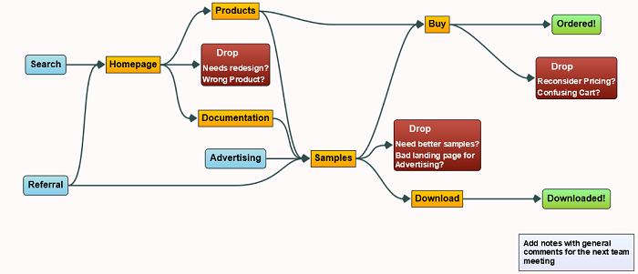 PageFlow diagram in GoJS