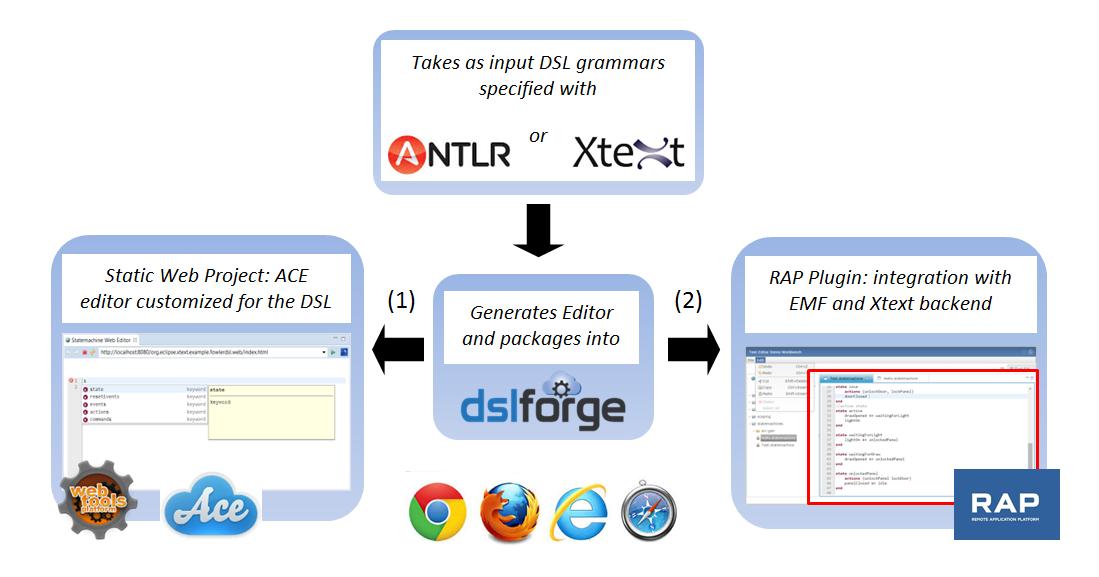 DSL Forge Editor Generators