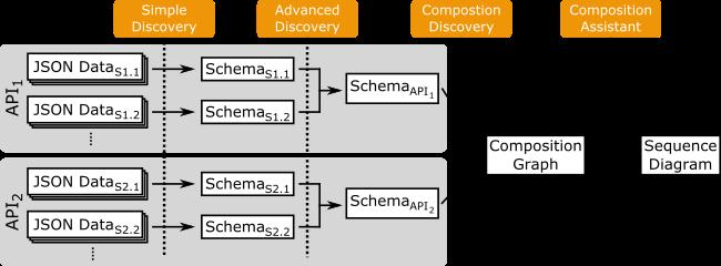 Jsondiscoverer  Visualizing The Schema Lurking Json Documents