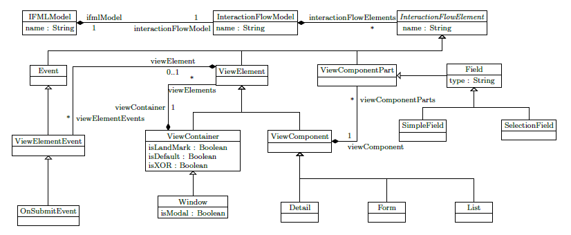 Rest web service uml diagram electrical work wiring diagram emf rest your models on the web via a restful api rh modeling languages com examples of uml diagrams uml class diagram ccuart Choice Image