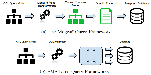Mogwai execution architecture