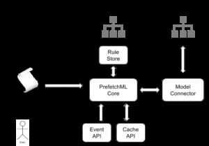 PrefetchML Framework Infrastructure