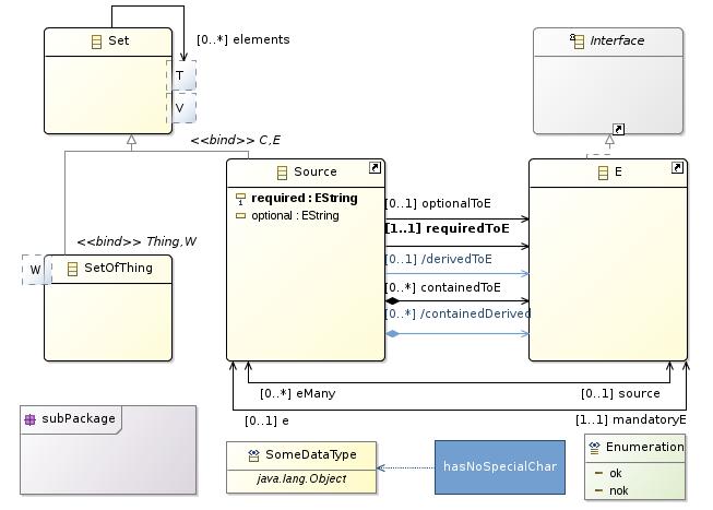 EcoreTools - Graphical Modeling for Ecore