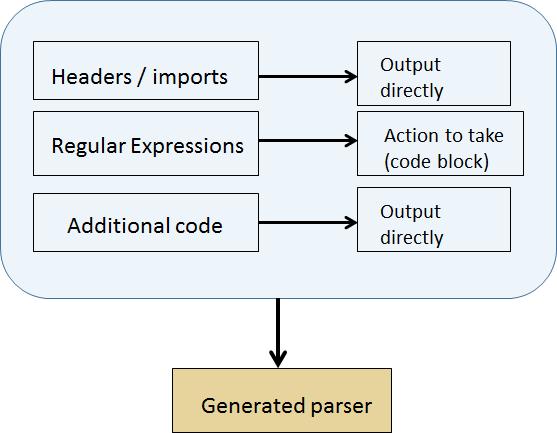 Flex/Bison for the parser generation