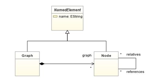 Example metamodel for pyecore