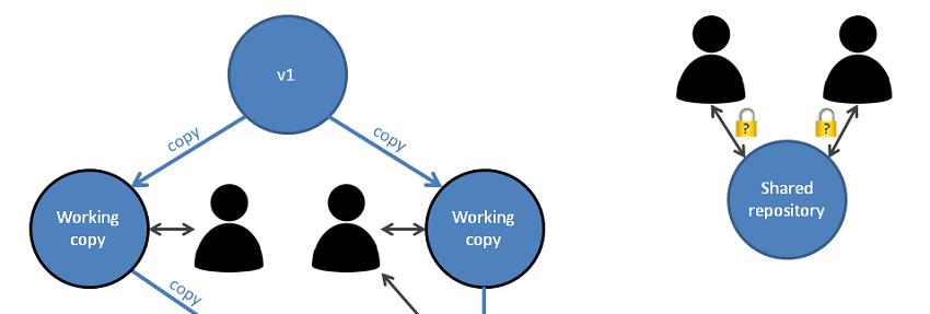 cloning and sharing models