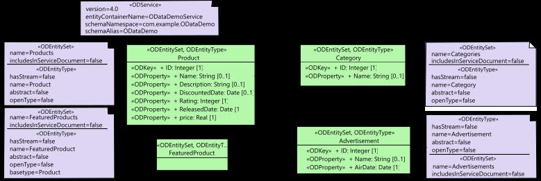 OData Profile example
