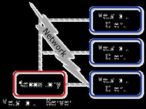 Figure 2. MetaEdit+ multi-user architecture.