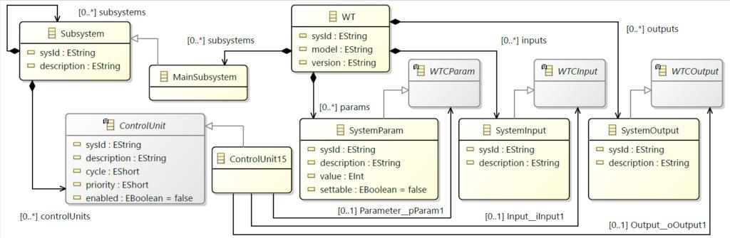 Metamodel of the Wind Turbine DSL