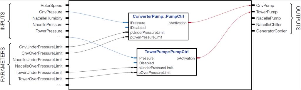 Wind Turbine Control Mockup model