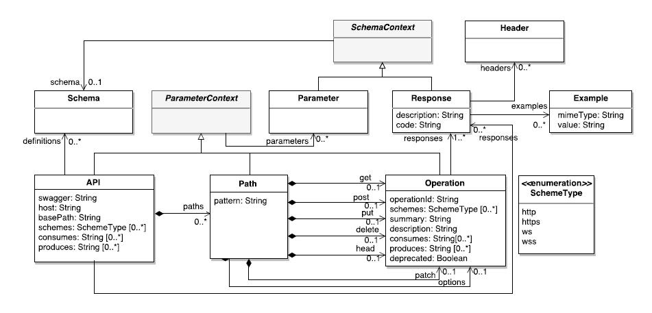 Behavioral elements in the OpenAPI metamodel