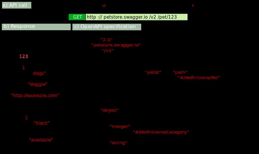 API call example