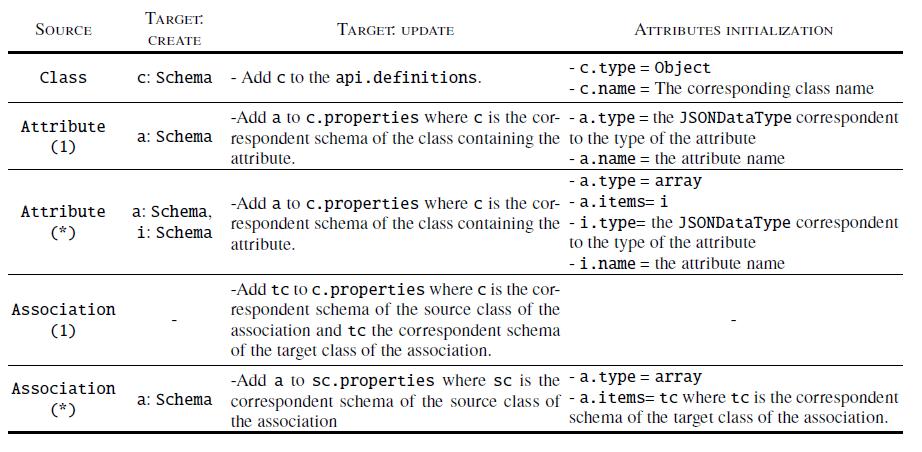 From UML to Schema elements