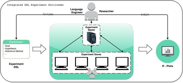 DSL experimentation environment