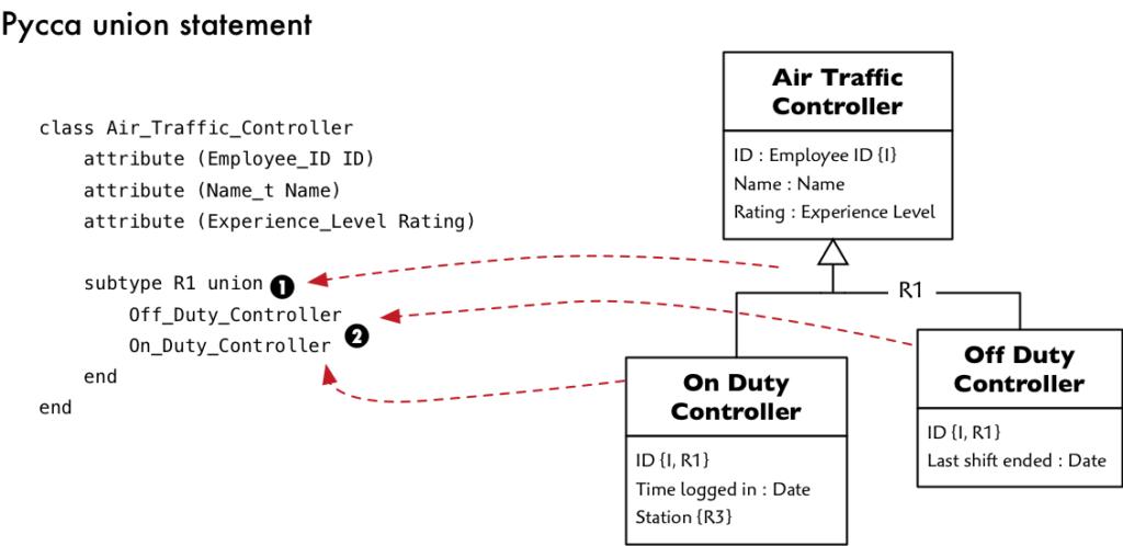 Platform DSL for a UML generalization example