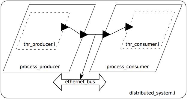 AADL Example