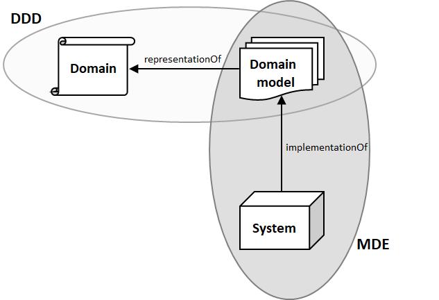 Domain-driven design plus model-driven engineering