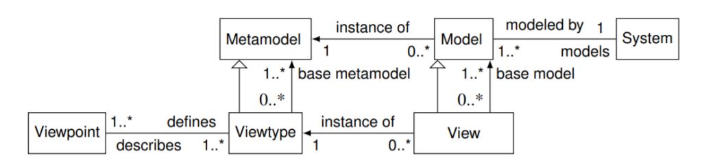 Model views terminology relationships