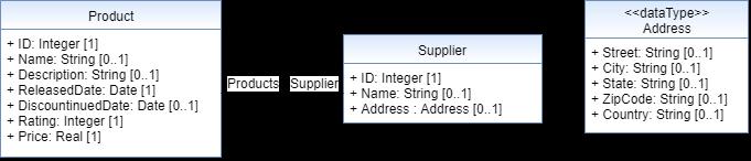 Model-driven Development of OData Services
