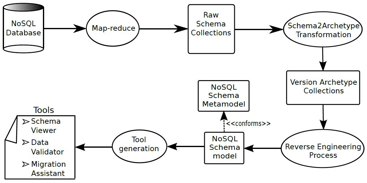 Discovery and Visualization of NoSQL Database Schemas