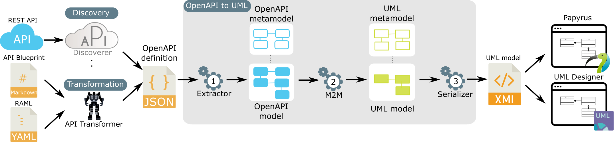 OpenAPI to UML transformation approach.