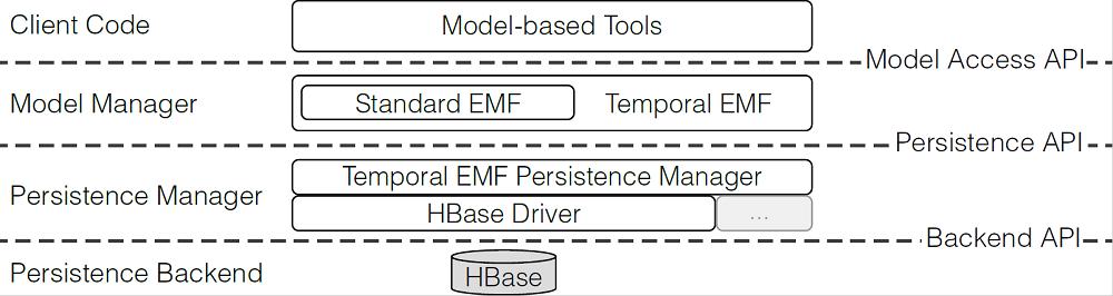 temporal model persistence framework