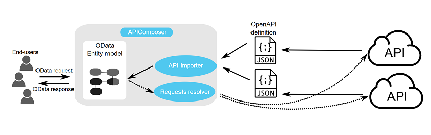 APIComposer: Data-driven Composition of REST APIs