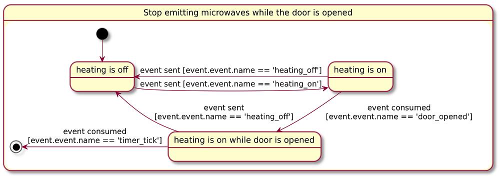 Microwave statechart