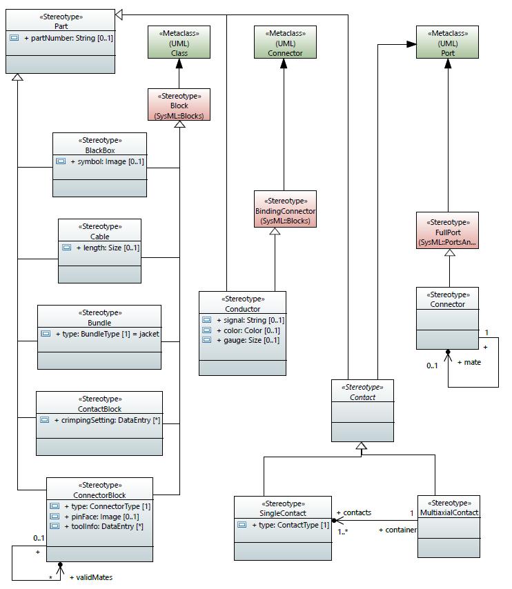 SysML Profile for ECAD