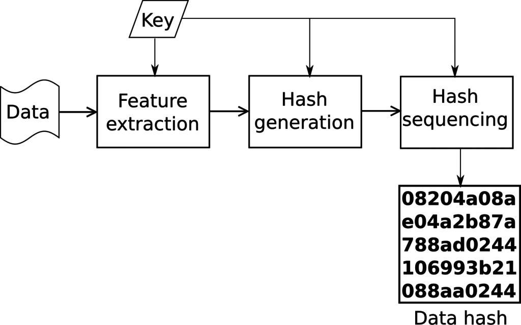 Robush hashing algorithm
